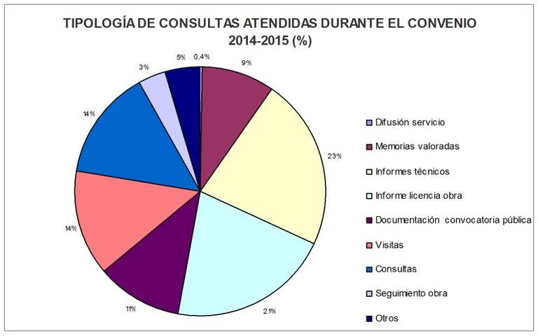 Tipología consultas 14-15