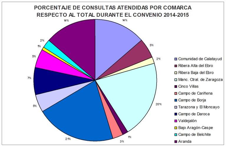% Consultas comarca 14-15